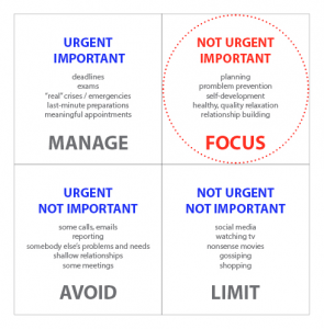 covey-time-management-grid (1)