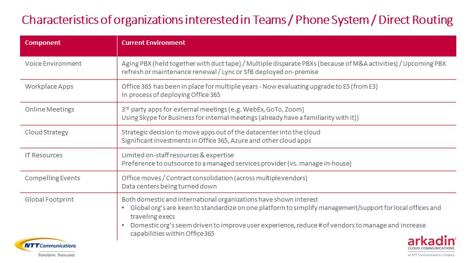 Characteristics of Organizations interested in Microsoft Teams / Phone System / Direct Routing /