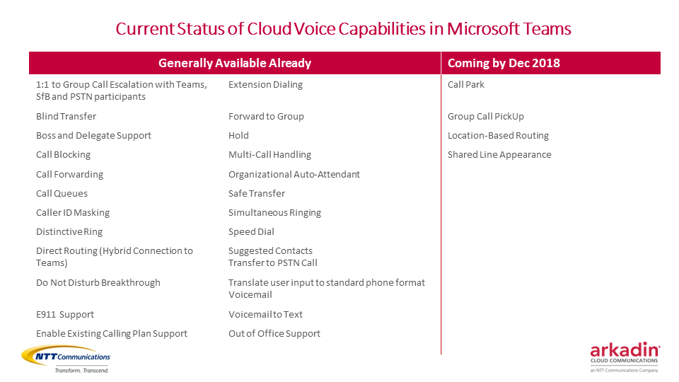 Status of Microsoft Teams Cloud Voice Capabilities
