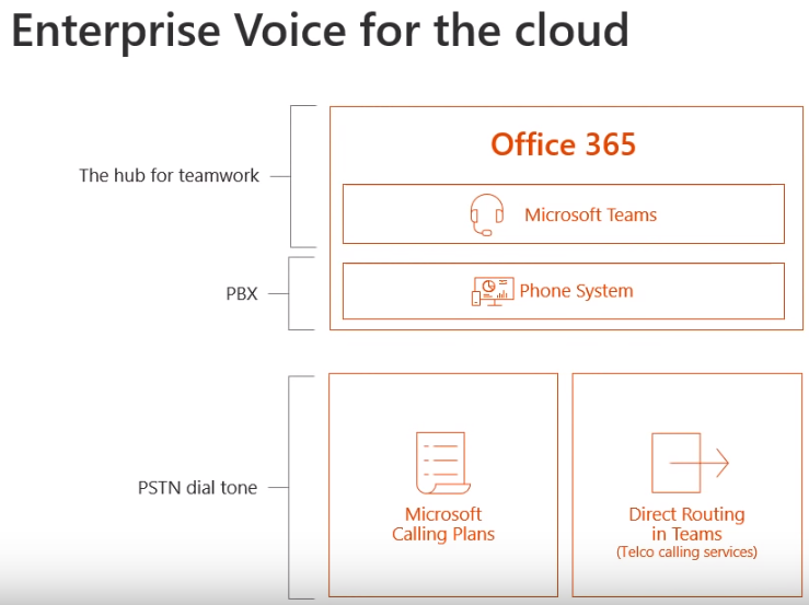 Enterprise voice for the cloud incl title