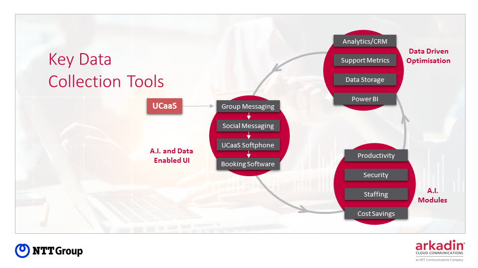 Key Data Collection Tools