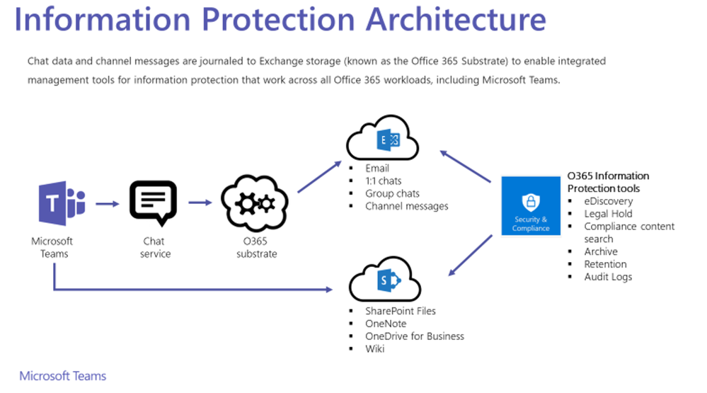 icrosoft Teams Information Protection Architecture