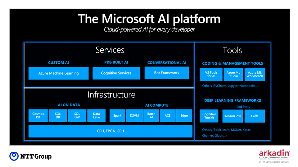 The Microsoft AI platform