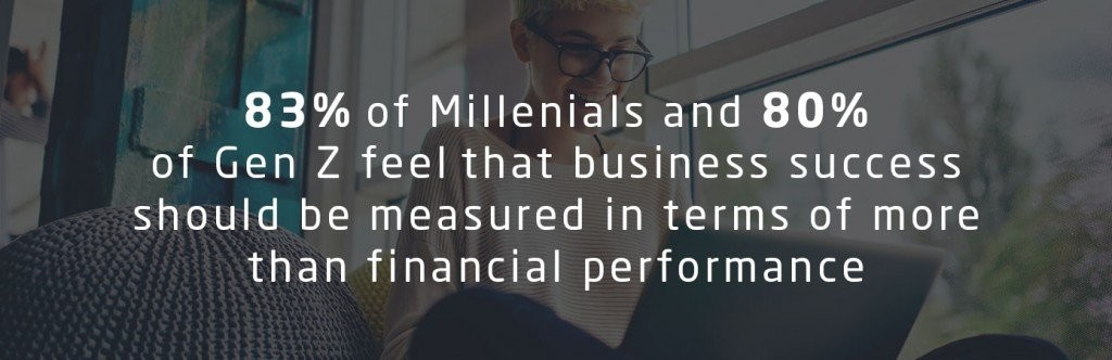 83% of Millenials and 80% of Gen Z feel that business success should be measured in terms of more than financial performance