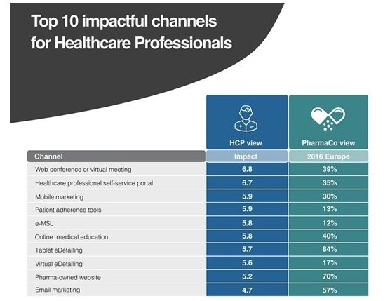 Impactful channels for digital engagementn with healthcare professionals
