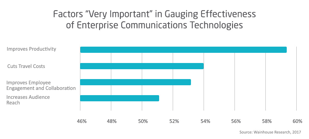 Factors Very Important For Gauging Effectiveness of Entreprise Communications Technologies