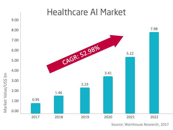 Healthcare AI Market