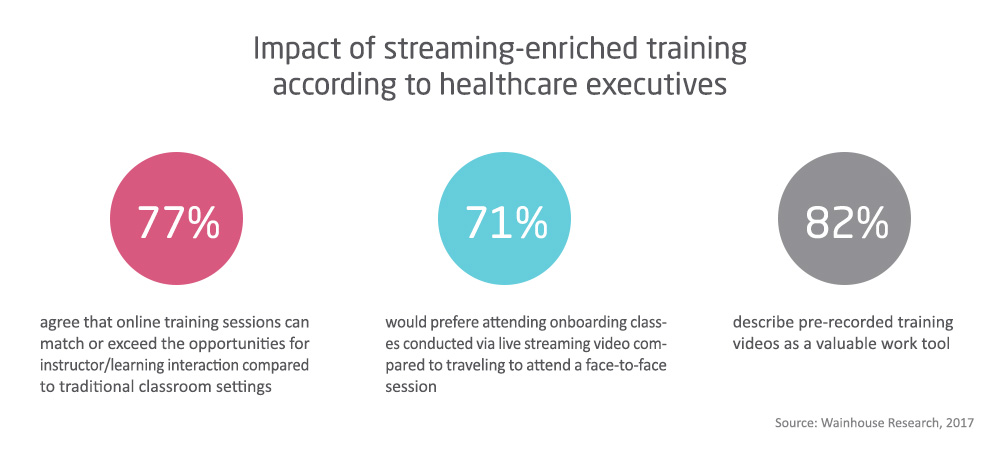 Impact of Streaming-Enriched Technology According to Healthcare Executives