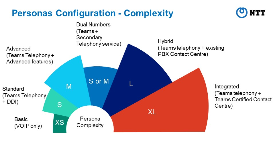 Expert-led telephony design leads to bespoke configuration for every client.