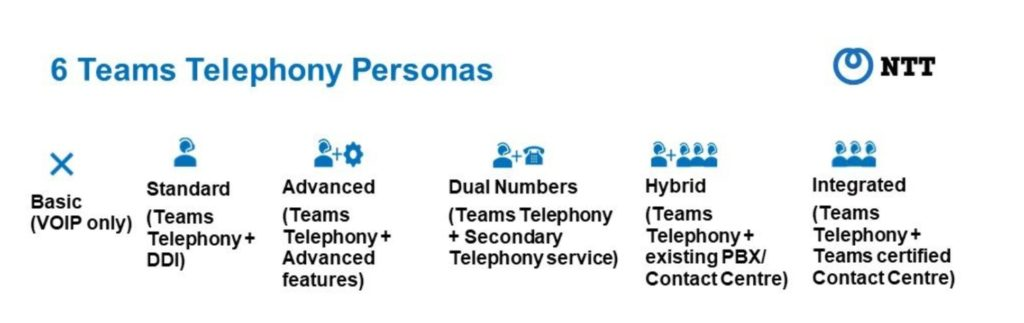 Our expert-led telephony design considers six different personas - user types and their specific needs